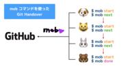 リモートモブプログラミングで Git Handover をシュッと実現する「mob」コマンド