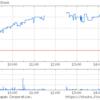 (祝)伊藤園第1種優先株式年初来高値4