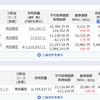 ただの今週のリスク資産状況(H31.1.13)リスク資産も1週間で20万円ほど回復。iFree S&P500インデクスは含み益になったら売却しようと思うの件