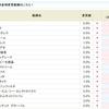 アイビー化粧品<4918>が6.0%に!!SBI貸株金利変更(2018/10/01~)