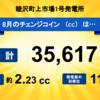 千葉県睦沢町上市場の発電所の8月分のチェンジコインを分配しました