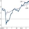 アメリカの物価上昇が想定より進まないかも、という見方が出てきました