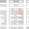 投資生活 28回目 総資産 473,850円