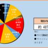 2020年22週目の資産報告(5/30)