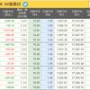 日経平均株価のepsが急上昇中!