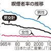 喫煙者率、17.9%=3年連続で過去最低