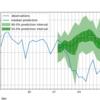 GluonTSを使ってみる (2)-Bike Sharing Dataset-