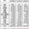 2020年2月度家計簿(共働き4人 家族)