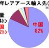 レアアース生産停止に追い込まれた中国の誤算〜中国からの輸入を2年で1/4に縮小した驚異的な日本の技術革新