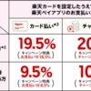 楽天ペイ10%還元と、JCBのコンビニ20%還元の攻略