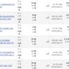 アメリカ株ポートフォリオ公開