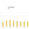【祝】当ブログは累計ページビュー 100万を突破しました。