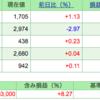 第6回 週間株成績報告