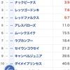 スプリンターズS展望〜秋のG1シーズン開幕!電撃の6ハロン戦を制するのは!?