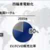 ホンダが2040年までに100%電動化を宣言した背景と対立するトヨタ