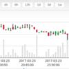 3月24日19時00分、ビットコインマーケット下落基調止まらず