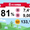 岩手県花巻市3号発電所8月度の総発電量