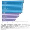「成長の限界」から半世紀②SDGsの矛盾
