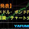 4月28日(水)ドル円 チャート分析・環境認識・チャート予想