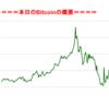 ■途中経過_2■BitCoinアービトラージ取引シュミレーション結果(2017年9月2日)