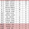 『姫クリSession 2017』リザルト発表~~~!!!