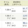 リラ冷え(北海道5月の寒い日)のような日にラッキーライラック勝つ