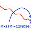 東大スマホFX手法を検証。田畑昇人氏の手法。