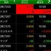北朝鮮の核実験と株式市場