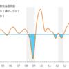 アニマルスピリッツ指標(DI) 平成29年3月実施 生産予測調査結果分