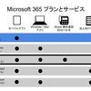 ★(最新) iPad で Office をできる限り安く使うには「Microsoft 365 Business Basic」がおすすめ【Word Excel PowerPoint 無料 iPad Pro 有料 office 365 iPod iPhone Microsoft office 365 最安値 値段 方法 契約 学生】
