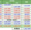 株式投資 月間振り返り:20年12月実績 +443,130円