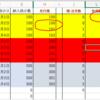 EXCEL 並べ替えても同じセルを参照しない問題は、関数で解決できる。