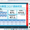 新型コロナ 兵庫県 1,050人 , 宝塚市 59人