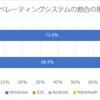 前年同期とAnalyticsでブラウザとOSの割合を調べてみた。