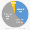 【2020.11.21】運用状況(NIO,XPEV再び追加)