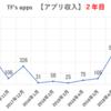 アプリ作成を始めて2年目の広告収入を報告します