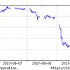 8月7日からの日経平均株価を見ながら、投資戦略を考えよう!