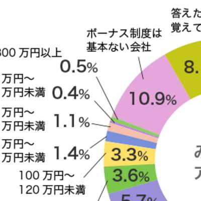 【となりのシバ男とシバ子】 冬のボーナス直前!ちなみに夏はいくらもらえた?