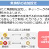 #430 東京メトロ銀座駅〜銀座1丁目が乗換駅化 2020年6月
