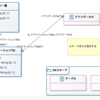 C++ DB アクセス フレームワーク