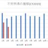 【資産運用】2019年2月の不労所得