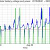 太陽光発電のバッテリー電圧と電力出力のグラフ: 2016/10/02-10/16   3時間の出力