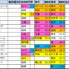 チャンピオンズカップ【過去成績データ】好走馬傾向2020