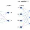 Pythonで学ぶニューラルネットワークとは