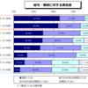 日本とアメリカエンジニアの年収の違い。
