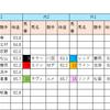 【データ分析】2018/09/15-阪神-10R-瀬戸内海特別芝1400