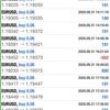 【 8月 31日 】FX自動売買記録:ユーロドル
