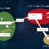 ワームホールネットワークの図解付き解説──デレク・クンスケン『量子魔術師』