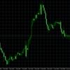 今週はFOMC発表だけど、波乱はなし?