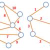 【忘却のJava#4】組み合わせ最適化問題を解くプログラムをJavaで書く(1)